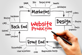 Affordable Website Design Services in Boston